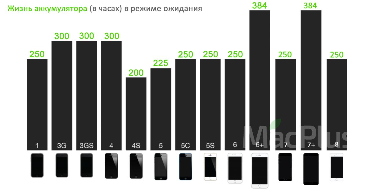 Емкость аккумуляторов iPhone 4, 4s, 5, 5c, 5s, 6 ,6 plus, 7, 7 Plus, 8