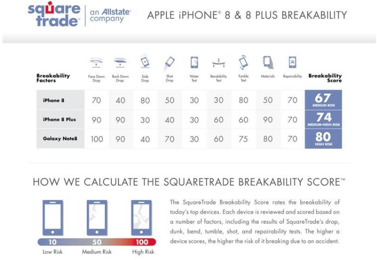 Прочность корпуса iPhone 8 и iPhone 8 Plus